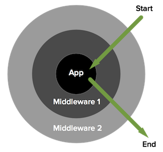 Middleware explained