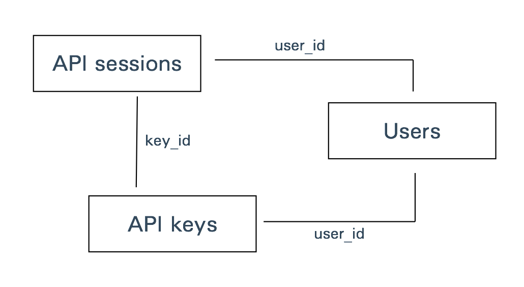 Secure API Table Structure